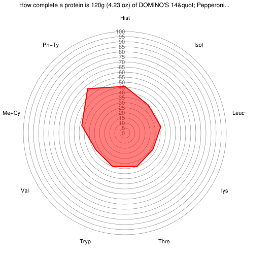 """How complete a protein is 120 grams of DOMINO'S 14"""" Pepperoni Pizza, Classic Hand-Tossed Crust"""