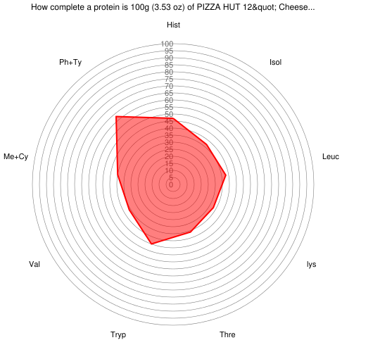 """How complete a protein is 100 grams of PIZZA HUT 12"""" Cheese Pizza, Thick Crust"""
