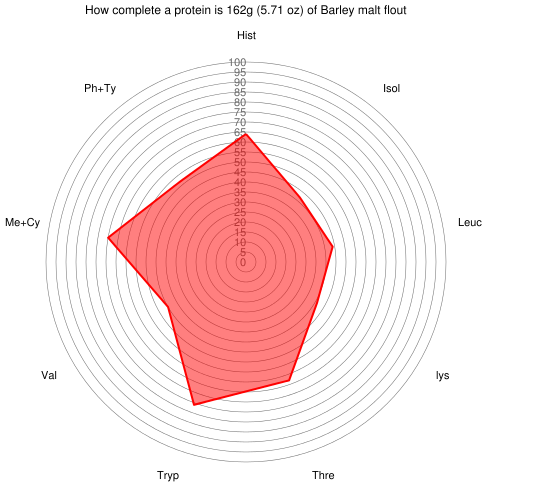 How complete a protein is 162 grams of Barley malt flout