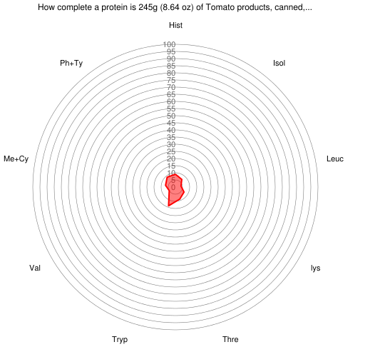How complete a protein is 245 grams of Tomato products, canned, sauce, with onions
