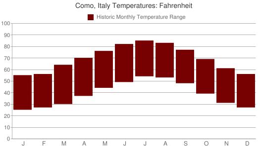 Como, Italy Temperatures: Fahrenheit