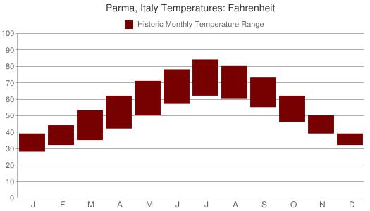 Parma, Italy Temperatures: Fahrenheit