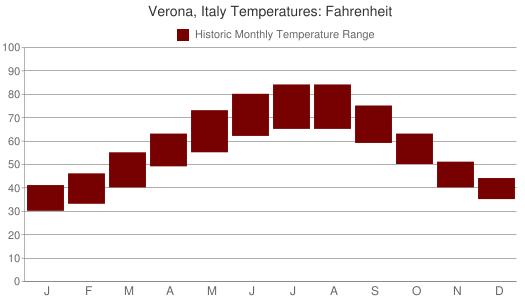 Verona, Italy Temperatures: Fahrenheit