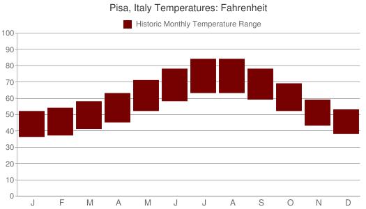 Pisa, Italy Temperatures: Fahrenheit