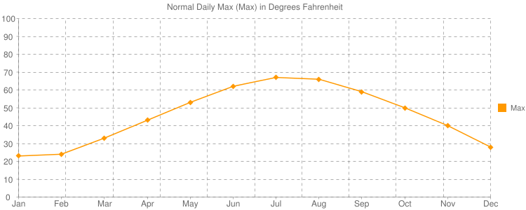 Normal Daily Max (Max) in Degrees Fahrenheit