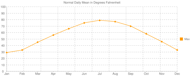 Normal Daily Mean in Degrees Fahrenheit