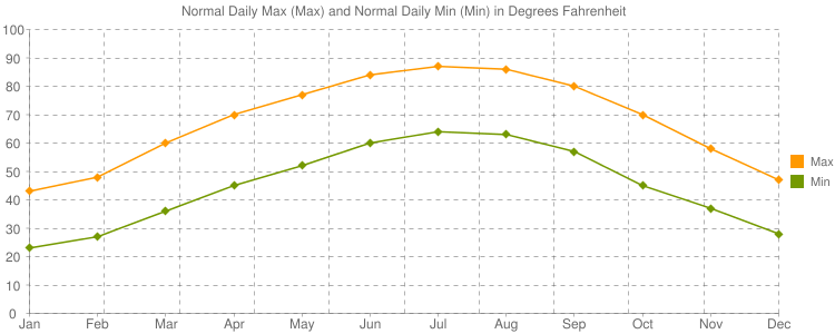 Normal Daily Max (Max) and Normal Daily Min (Min) in Degrees Fahrenheit