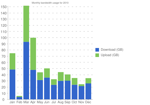 Monthly bandwidth usage for 2010