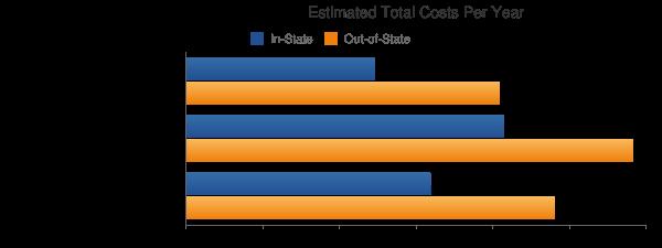 University of South Carolina-Upstate Total Costs