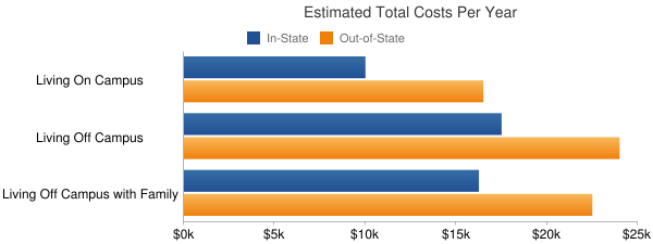 Angelo State University Total Costs