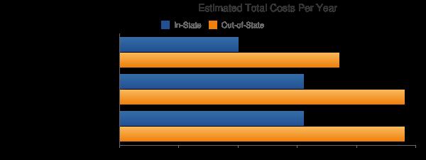 University of North Dakota Total Costs