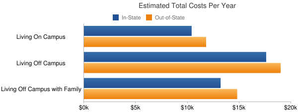 Indian Hills Community College Total Costs