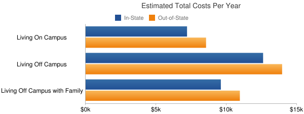 Meridian Community College Total Costs