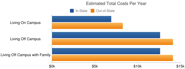 Western Technical College Total Costs