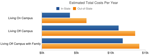 Eastern Maine Community College Total Costs
