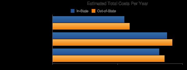 Cisco College Total Costs