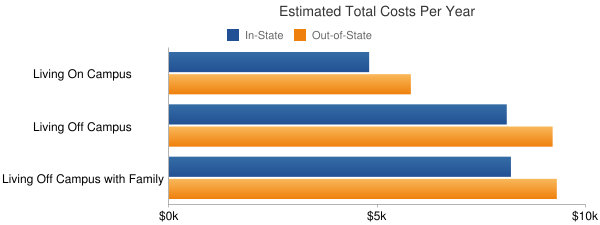 Colby Community College Total Costs