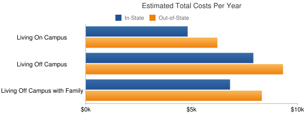 Snead State Community College Total Costs
