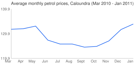 Average Monthly Petrol Prices, Caloundra (March 2010 - Jan 2011)