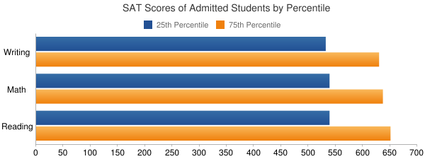 Whitworth University SAT SCORES