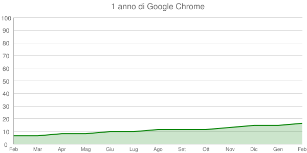 1 anno di Google Chrome