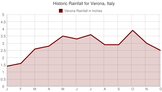 Historic Rainfall for Verona, Italy