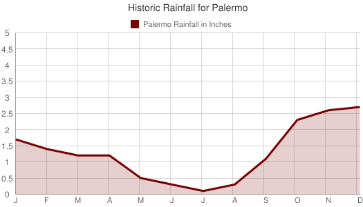 Historic Rainfall for Palermo