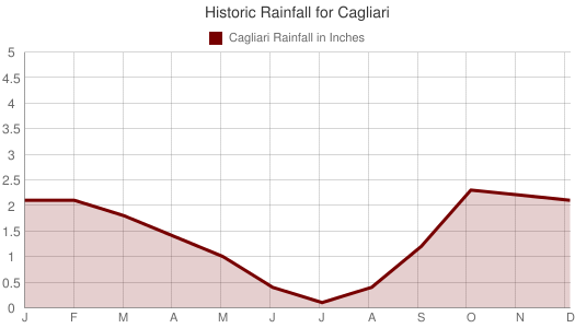 Historic Rainfall for Cagliari