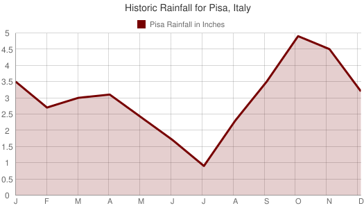 Historic Rainfall for Pisa, Italy