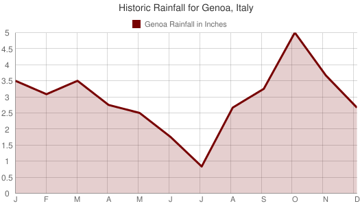 Historic Rainfall for Genoa, Italy