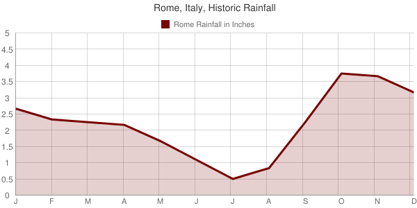 Rome, Italy, Historic Rainfall