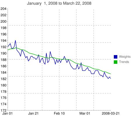 Chart?chxl=1:|jan+01|jan+21|feb+10|mar+01|2008-03-21&cht=lc&chg=16