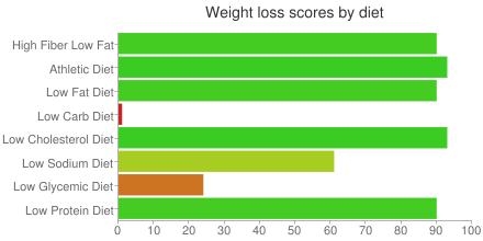 Horizontal bar chart