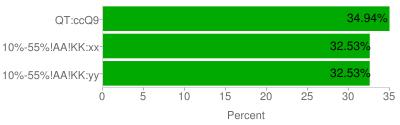 chart?chxl=2%3A|Percent|0%3A|10%25%2D55%25%21AA%21KK%3Ayy|10%25%2D55%25%21AA%21KK%3Axx|QT%3AccQ9&chxt=y%2Cx%2Cx&chxp=2%2C50&chco=00aa00&chbh=a&chm=N%2A%2A%25%2C000000%2C0%2C%2D1%2C12%2C0%2Cr&chds=0%2C35&chxr=1%2C0%2C35&chs=400x125&cht=bhs&chd=t%3A34%2E9398%2C32%2E5335%2C32%2E5267&chma=|10