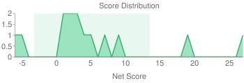 Score Histogram