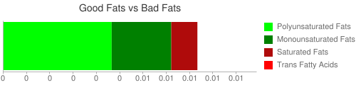 Good Fat and Bad Fat comparison for 16 grams of Babyfood, strained pears and pineapple
