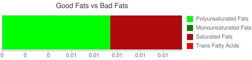 Good Fat and Bad Fat comparison for 31.2 grams of Babyfood, apple - cherry juice