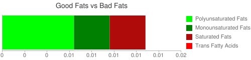 Good Fat and Bad Fat comparison for 16 grams of Babyfood,