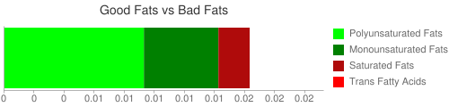 Good Fat and Bad Fat comparison for 16 grams of Babyfood, pears and pineapple