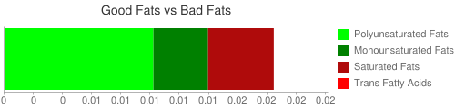 Good Fat and Bad Fat comparison for 15 grams of Babyfood, fruit supreme dessert