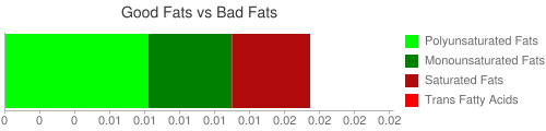 Good Fat and Bad Fat comparison for 16 grams of Babyfood, applesauce and apricots