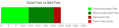 Good Fat and Bad Fat comparison for 16 grams of Babyfood, strained pears