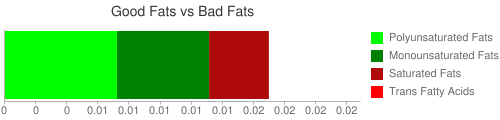 Good Fat and Bad Fat comparison for 16 grams of Babyfood, strained applesauce and apricots