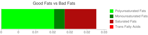 Good Fat and Bad Fat comparison for 30.8 grams of Babyfood, apple-sweet potato juice