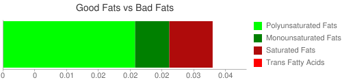 Good Fat and Bad Fat comparison for 28.4 grams of Babyfood, apple and blueberry