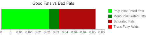 Good Fat and Bad Fat comparison for 8.6 grams of Capers, canned