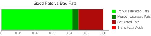 Good Fat and Bad Fat comparison for 28.4 grams of Babyfood, carrots