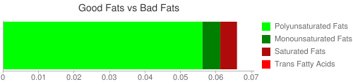 Good Fat and Bad Fat comparison for 33.6 grams of Creme de Menthe 72 proof