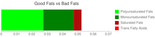 Good Fat and Bad Fat comparison for 249 grams of Peach nectar, canned, with added ascorbic acid
