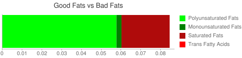 Good Fat and Bad Fat comparison for 128 grams of Arrowroot flour